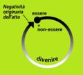 Negatività originaria nell'attualismo gentiliano.png