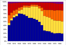 The Percentage Of New York City Population Residing In Each Borough From Bottom To Top  Brooklyn  The Bronx And 5