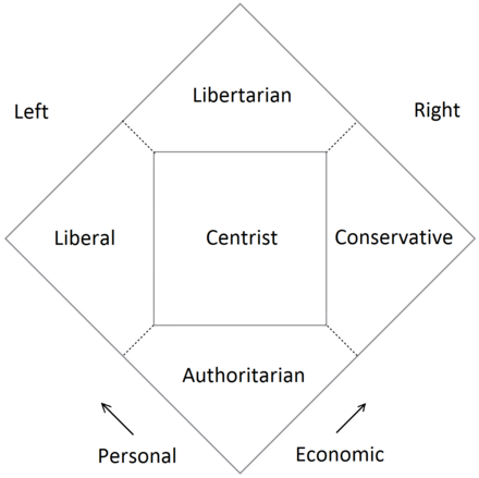 The Nolan Chart, created by American libertarian David Nolan, expands the left-right line into a two-dimensional chart classifying the political spectrum by degrees of personal and economic freedom Nolan chart normal.png