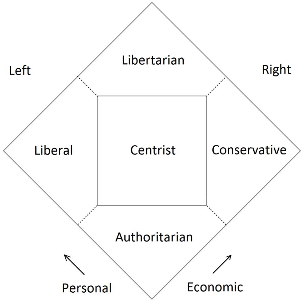 Nolan chart normal