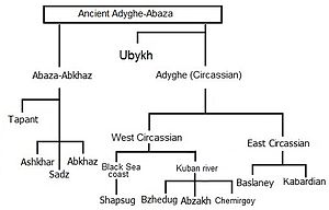 Circassians - The isolated Northwest Caucasian language family