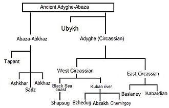 Circassians - The isolated Northwest Caucasian language family