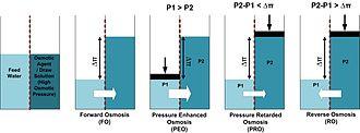 Forward osmosis - Osmotic Membrane Processes