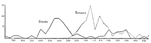PSM V62 D375 Statistical distribution of eminent people in the greco roman period.png