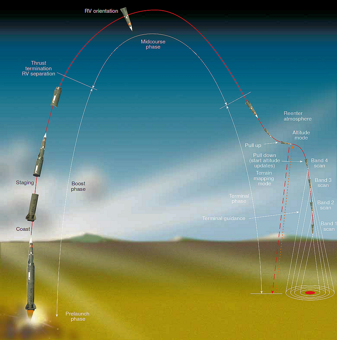 Should We Opt For The Icbm Page 3