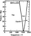 Phase diagram of beryllium (1975).png