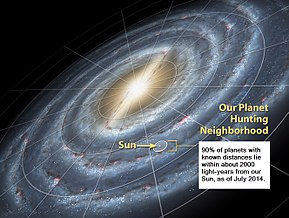 Image originally fromPlanetQuest. Modified with updated stats. 90% of planets with known distances lie within about 2000 light-years from our Sun, as of July 2014. Based on planets listed with distances at The Extrasolar Planets Encyclopaediahttp://exoplanet.eu/on 10 July 2014. 1 parsec = 3.26156 ly
