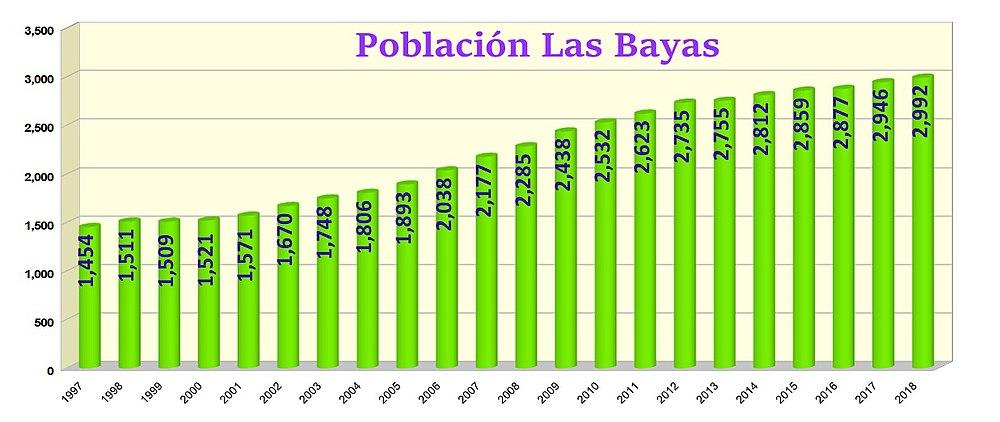 Población de Las Bayas.jpg