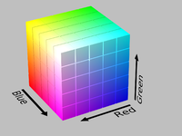 The RGB cube has black at its origin, and the three dimensions R, G, and B pointed in orthogonal directions away from black. The corner in each of those directions is the respective primary color (red, green, or blue), while the corners further away from black are combinations of two primaries (red plus green makes yellow, red plus blue makes magenta, green plus blue makes cyan), at the cube's corner farthest from the origin lies white. Any point in the cube describes a particular color within the gamut of RGB.