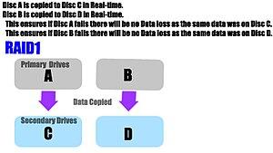 Disk mirroring - RAID 1 layout