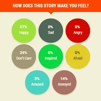 Rappler - Rappler Mood Meter displaying the feedback of an article's readers.
