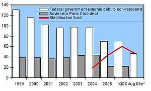 Economic history of the Russian Federation - Russian public debt