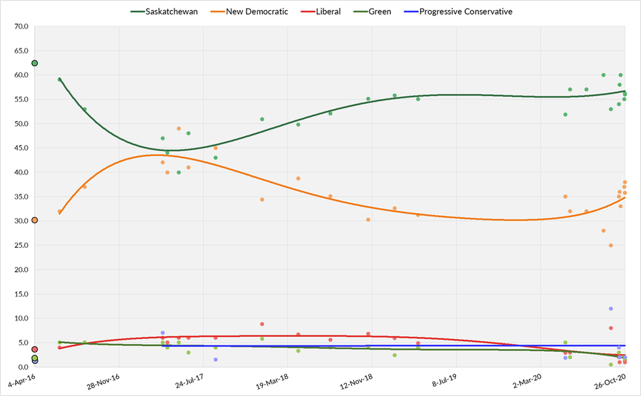 Three-day average of Saskatchewan opinion polls from April 4, 2016, to the last possible date of the next election on October 26, 2020. Each line corresponds to a political party.