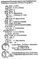 Samaritan letters and Jerusalem coin, Guillaume Postel 1538, Linguarum duodecim characteribus differentium alphabetum, introductio.png