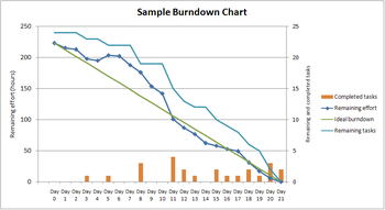 English: A sample burndown chart as used in Ag...
