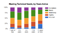 Satisfaction Poll - Meeting Technical Needs, by Years Active.png