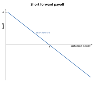 Forward contract - Image: Short forward payoff
