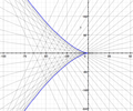 Solutions to Clairaut's equation where f(t)=t^3.png