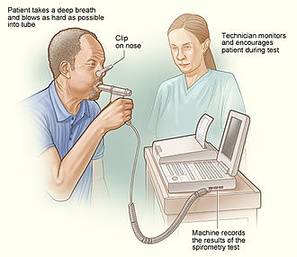 Cardiac output - An illustration of how spirometry is done