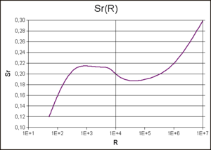 relationship between strouhal number reynolds formula