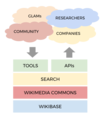 Structured Data on Commons - 2017 architecture diagram.png