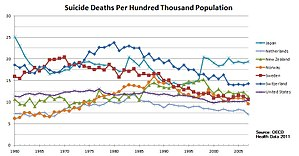 Suicide in the United States - Trend of suicide deaths from 1960 to 2007 for the nations of Japan, the Netherlands, New Zealand, Norway, Sweden, Switzerland, and the United States.