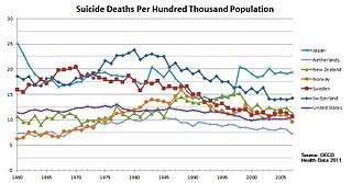 Statistics and causes of suicide in Japan.