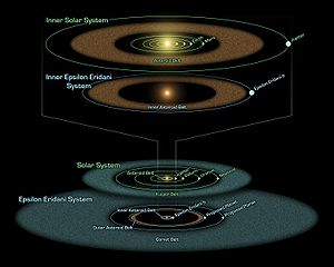 Epsilon Eridani - Comparison of the planets and debris belts in the Solar System to the Epsilon Eridani system. At the top is the asteroid belt and the inner planets of the Solar System. Second from the top is the proposed inner asteroid belt and planet b of Epsilon Eridani. The lower illustrations show the corresponding features for the two stars' outer systems.
