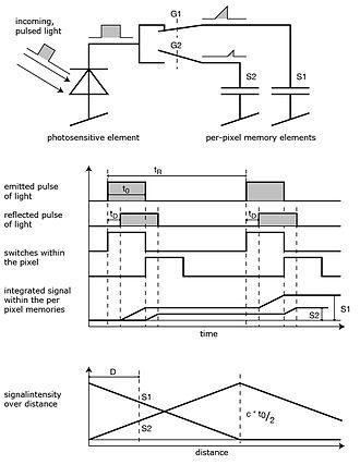 Time-of-flight camera - Diagrams illustrating the principle of a time-of-flight camera with analog timing