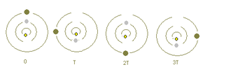 Orbital resonance - Illustration of Io–Europa–Ganymede resonance. From the centre outwards: Io (yellow), Europa (gray) and Ganymede (dark)