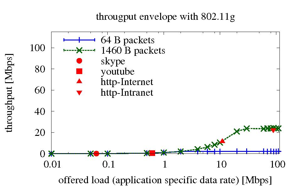 Throughputenvelope80211g