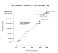 Transistor Count and Moore's Law - 2008.png