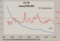 Tuberculosis incidence US 1953-2009.png