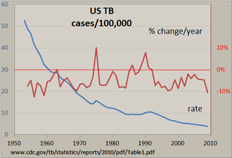 Time series - Tuberculosis incidence US 1953-2009