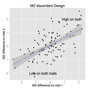 Twin study - A depiction of MZ-discordance data