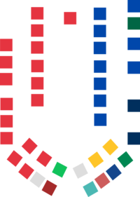 Victorian Legislative Council composition.png