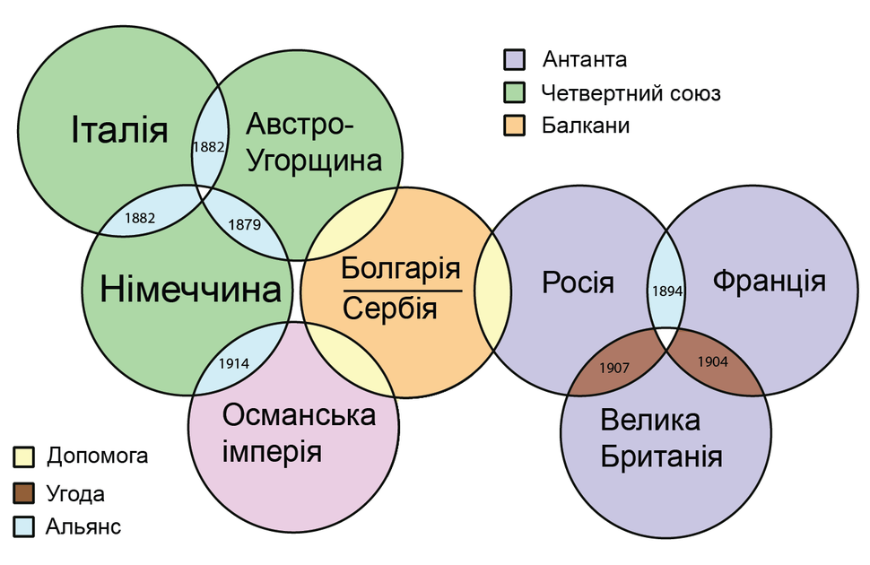 WWIchartX ukr