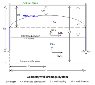 Hydrogeology - Geometry of a partially penetrating well drainage system in an anisotropic layered aquifer