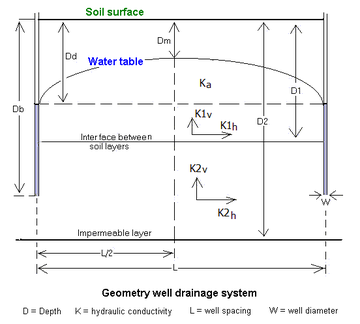 Hydrogeology wikipedia for Good drainage system