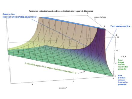 Beta distribution a and b parameters vs. excess Kurtosis and squared Skewness (alpha and beta) Parameter estimates vs. excess Kurtosis and (squared) Skewness Beta distribution - J. Rodal.png