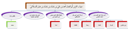 ذرية الحافظ ابن حجر العسقلاني وزوجاته