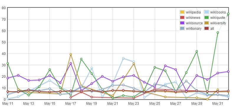 Wikimedia gender gap chart as at 2012-06-01
