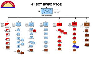 41st Infantry Brigade Combat Team (United States) - Image: 41 IBCT Task Organization 2016