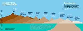 Seven Summits - 7summits v2