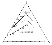 AFM diagram showing the difference between tholeiitic and calc-alkaline magma series