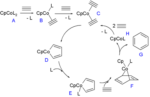 Mechanism proposed for trimerisation of alkyne to give arenes.