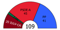 Andalusia Parliament composition, 1994.PNG