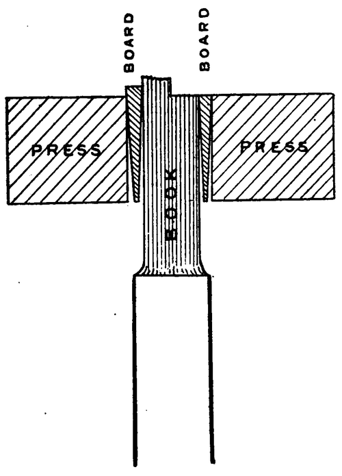 "Diagram of a book help between two boards, which are themselves held between two blocks marked ""Press.""  The pages at the top, the edge of the book have been half trimed, with one side flat."
