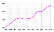 Vývoj počtu obyvatelstva × 1000
