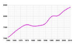 Crecimiento de la población desde 1961 (en miles de habitantes)